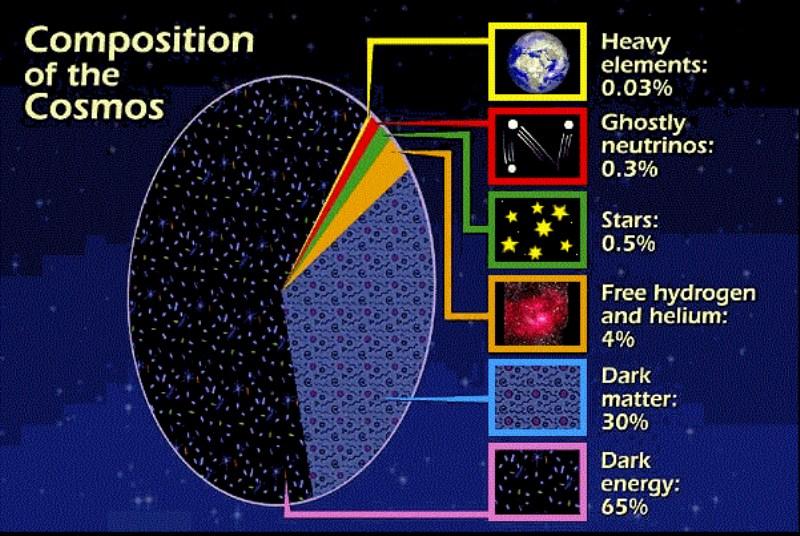Gráfico Composição do cosmos2